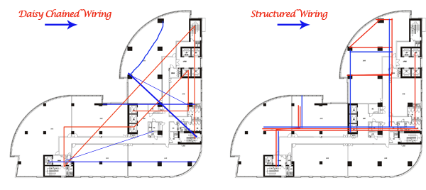 Structured Cabling Design